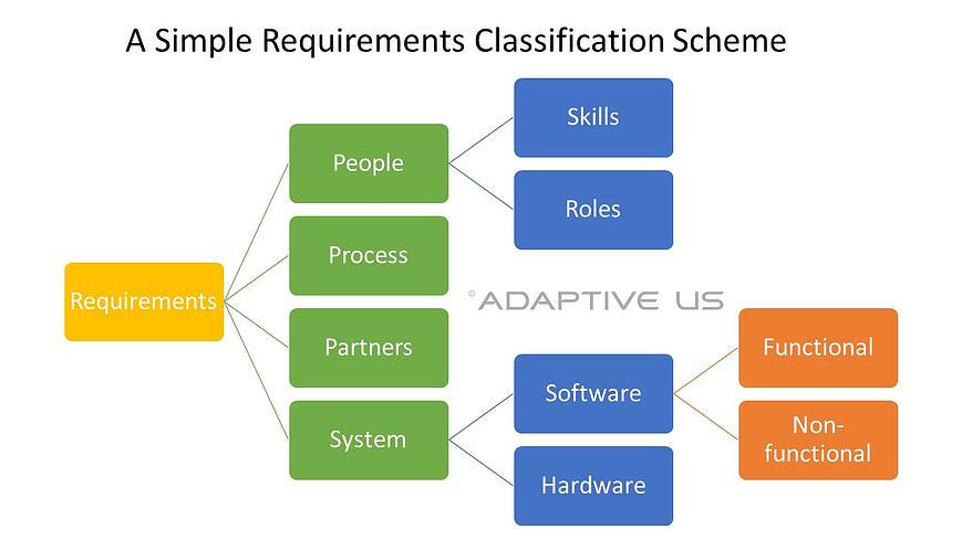 A Simple Requirements Classification Scheme