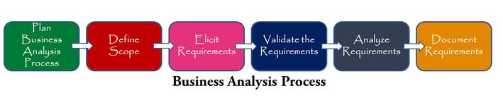 Business Analysis Process 1-1