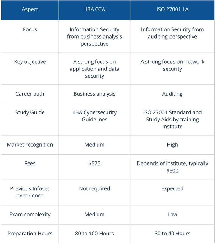 CCA vs ISO