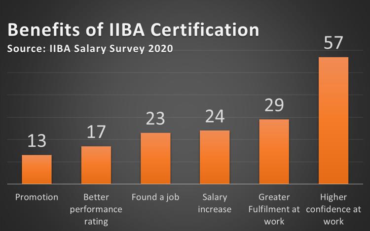 IIBA Salary Survey 2020