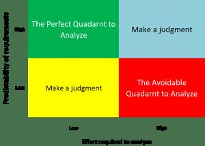 Agility vs. Analysis quadrant