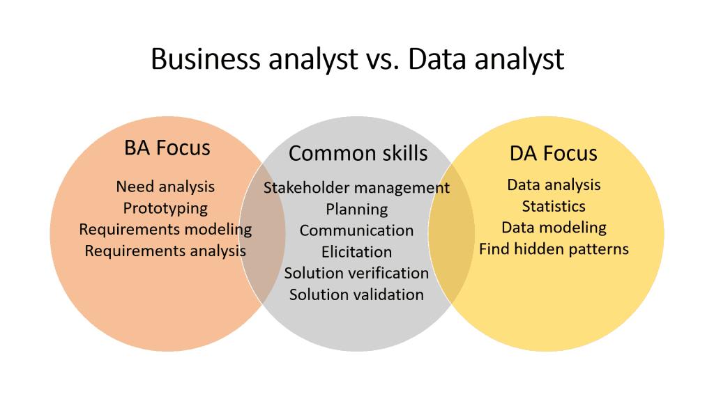 Business Analyst vs. Data Analyst