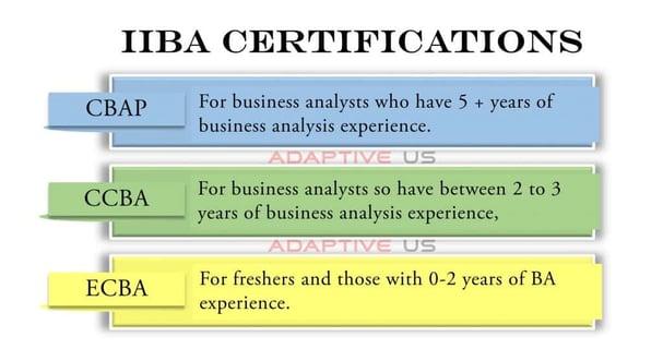 IIBA Certifications- CBAP, CCBA, ECBA