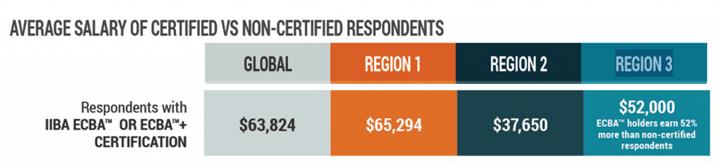 Certified vs Non-certified