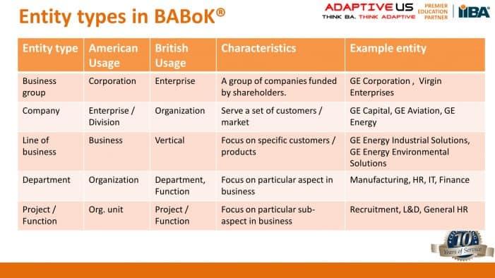 EntityTypes in BABoK