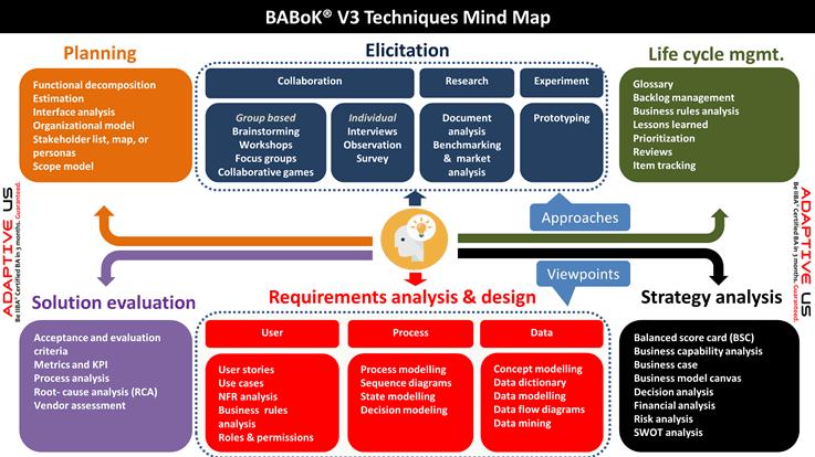 BABoK V3 techniques mindmap