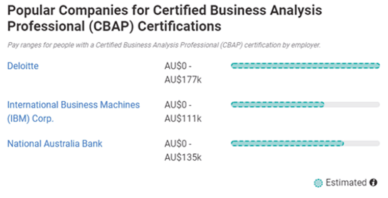 Popular companies - Australia