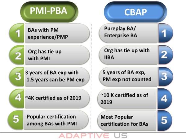 PMI PBA vs CBAP-1