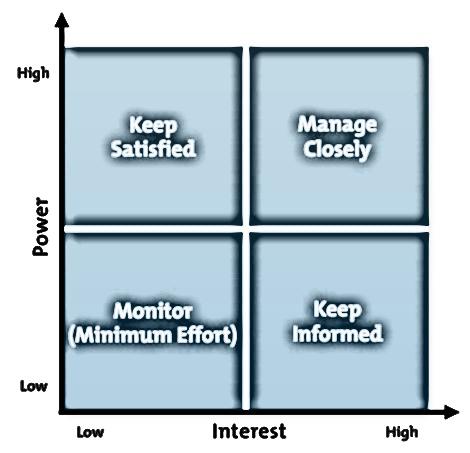 Stakeholder-Interest-Power