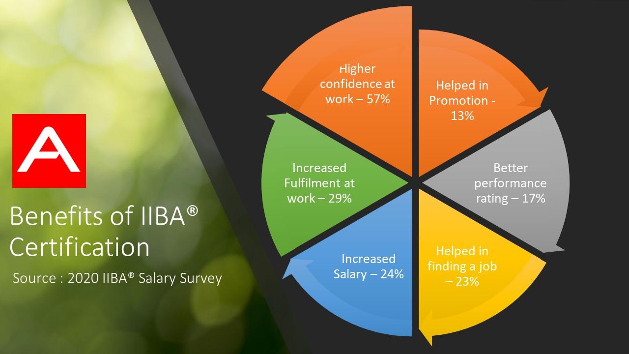 Benefits of IIBA® Certification